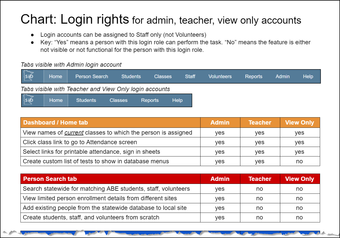 Chart_login_rights_for_all_accts.jpg