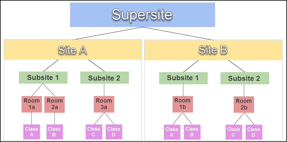 structure_supersite_to_class.png